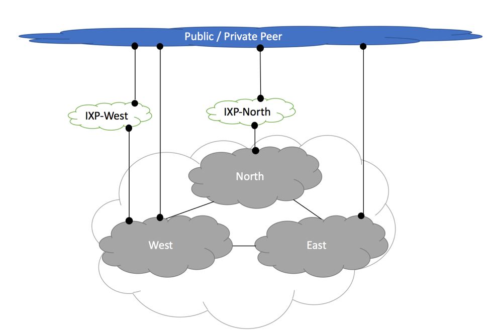 Medium Size ISP - Private Peering