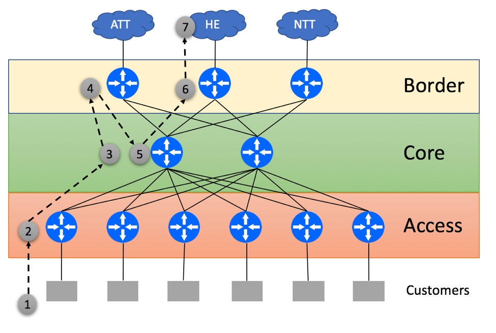 Suboptimal Routing due to Default-Only Routing