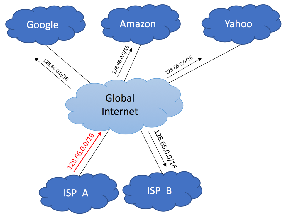 Multihoming to different ISPs using BGP - Diagram 1