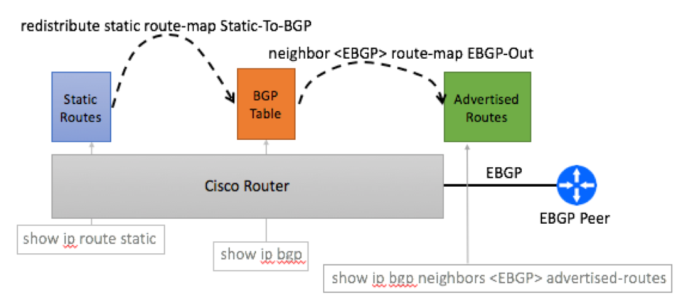 Cisco Aggregate Advertisement via Redistribution