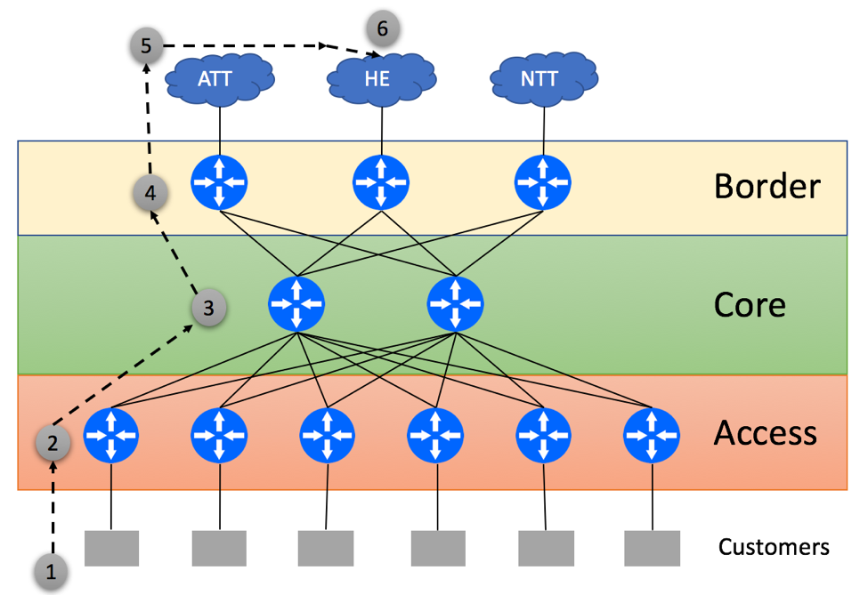 Suboptimal Routing due to BGP-Free Core and Default-Only Access