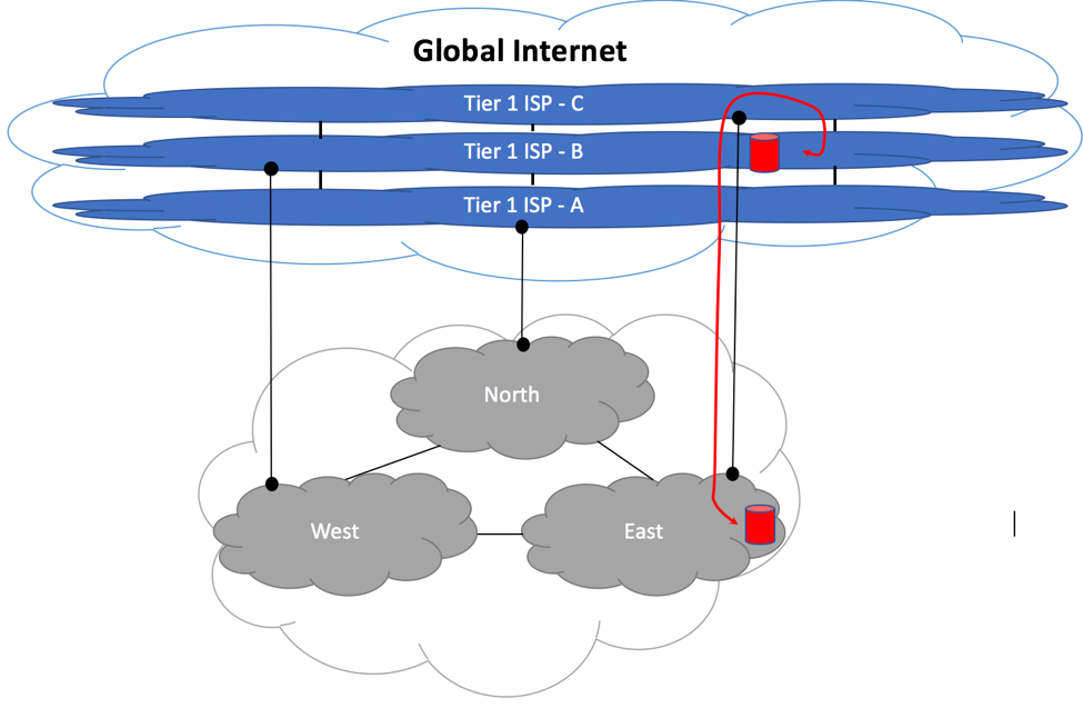 Medium Size ISP - Suboptimal Upstream Peering