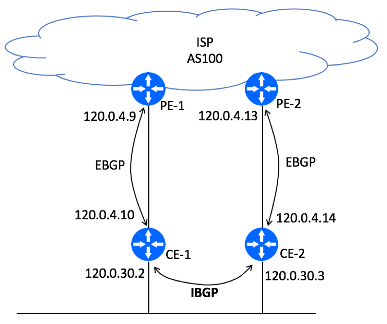 BGP HA Customer Site - Dual CE - Logical Topology