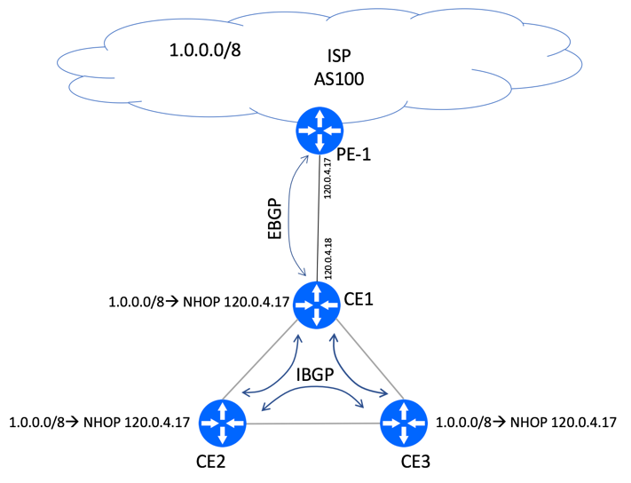BGP Next-Hop Unchanged