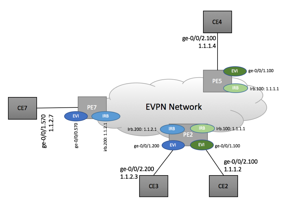 Inter-subnet routing in EVPN Environment