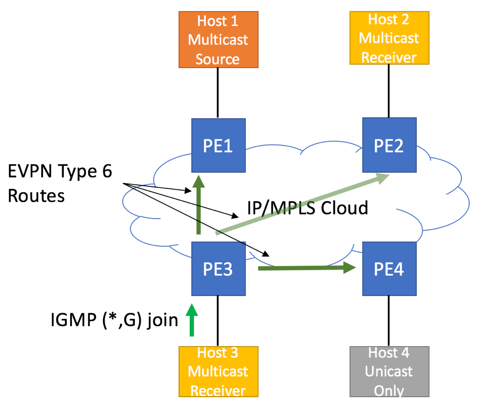 EVPN Need for IGMP Proxy - Type 6