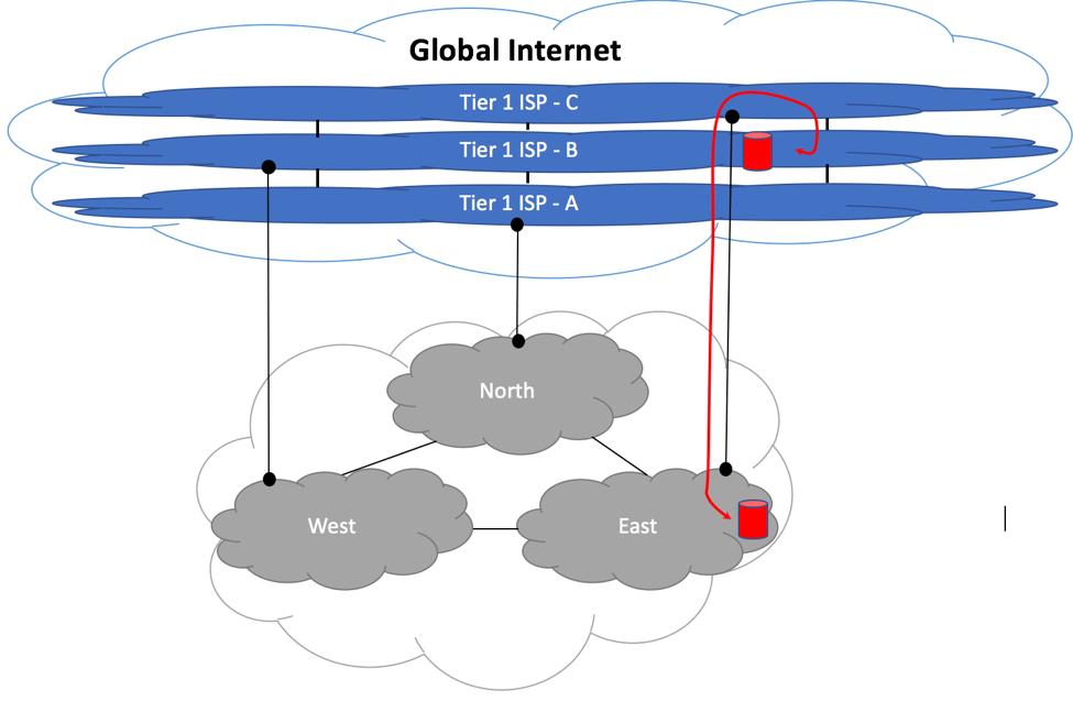 Medium Size ISP - Suboptimal Upstream Peering