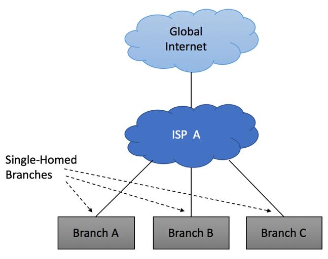 Single Homed Multiple Sites